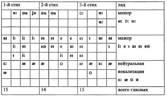 Таблица 2. 4.